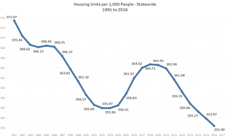 Housing units per capita statewide continues to decline.