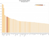Avg weekly wages by county. Color shows number employed. Click to enlarge.